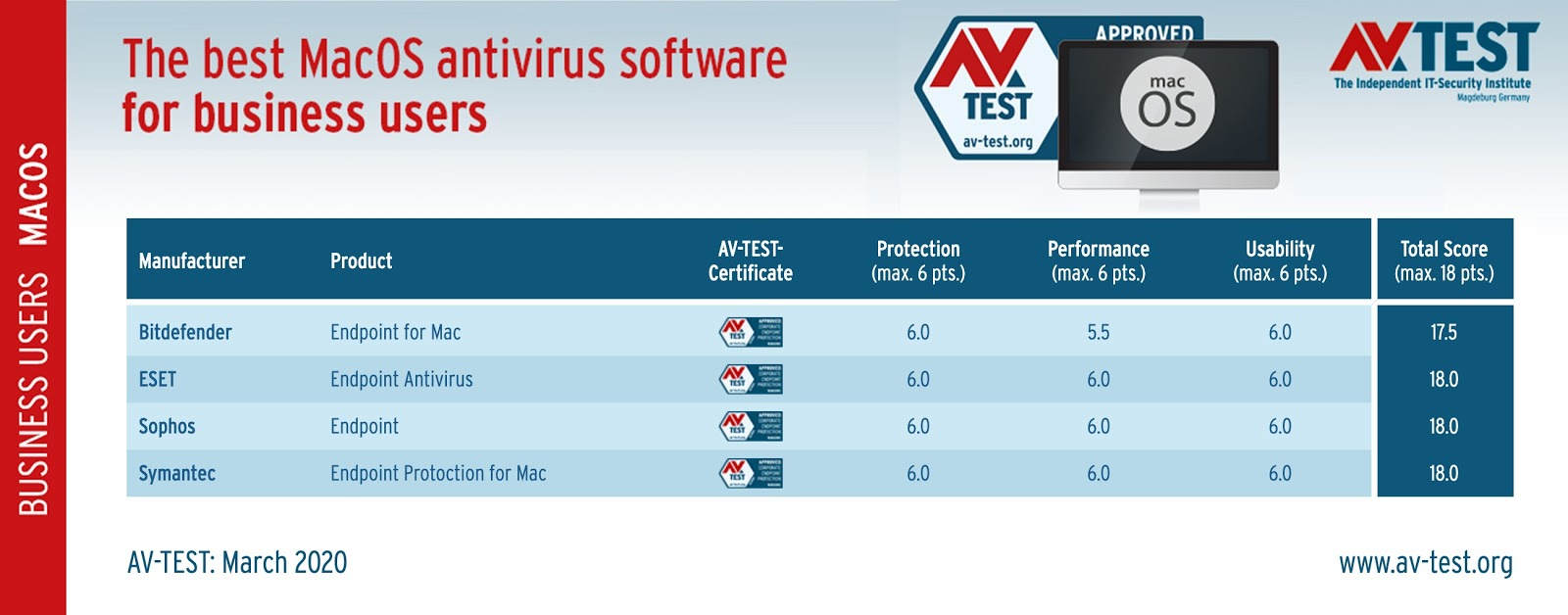 The Best Mac Antivirus Protection for 2020 for business users