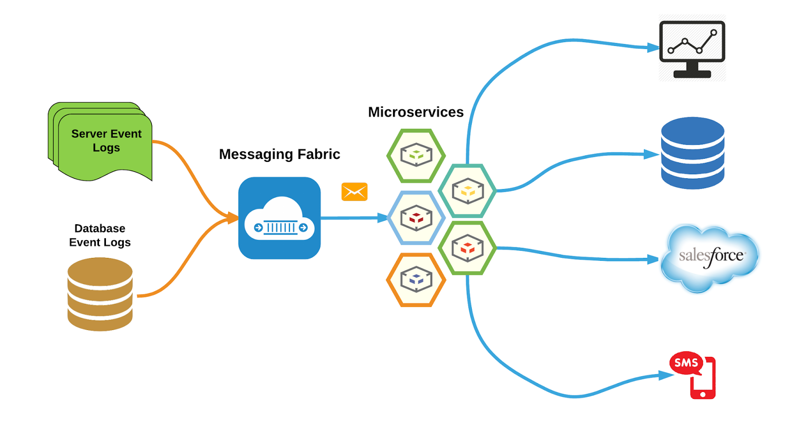 Smart And Connected World Microservices Approach To