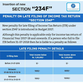 """New section""""234F"""" :-Penalty on late filling of income Tax Return"""