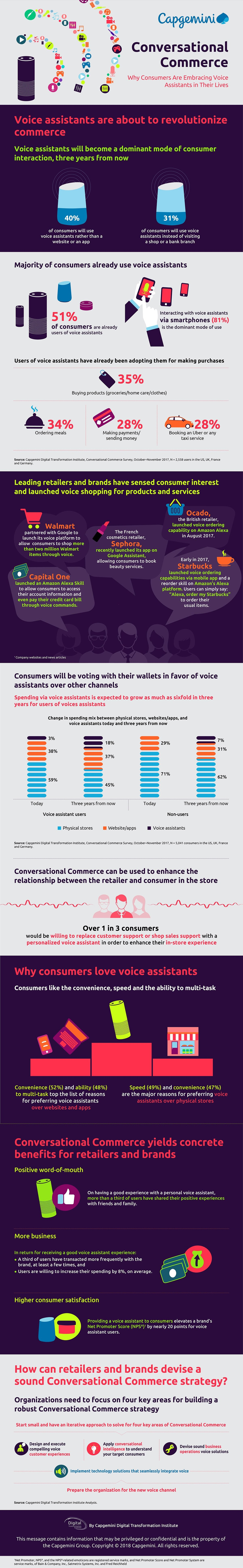 Conversational Commerce: Why Consumers Are Embracing Voice Assistants In Their Lives #Infographic