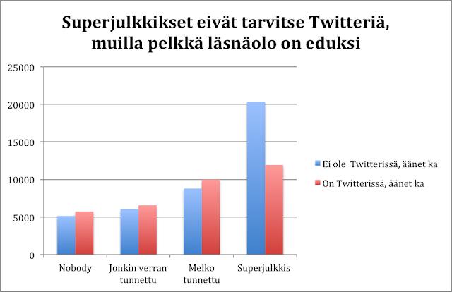Twitter profiili kannattaa olla #Vaalit