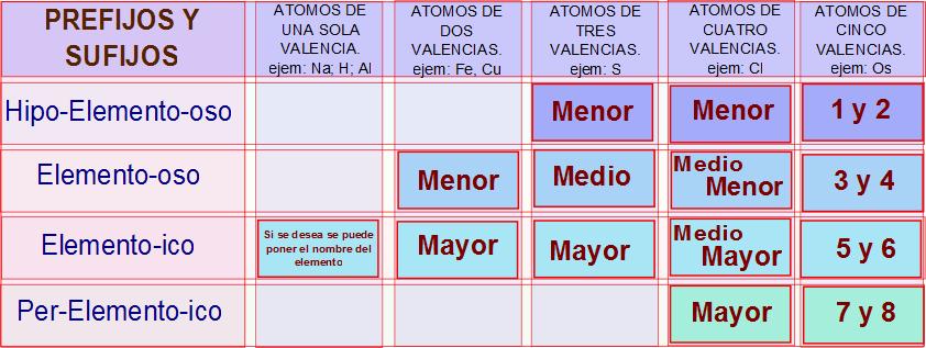 Notiinformate una tarea de consultar los elementos de la tabla peridica que solo tengan races en latn imprimirlo y traerlo para la clase del jueves 4 de junio urtaz Images