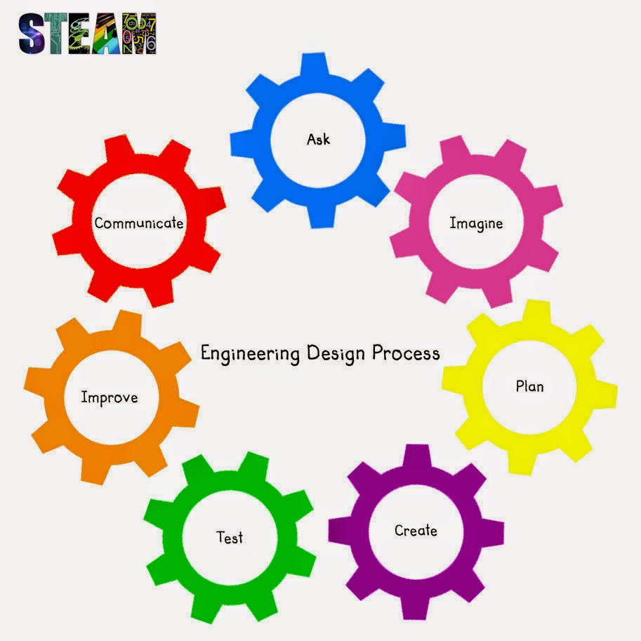Stem Project Based Learning For Homeschool High School: Use ThingLink To Power STEM Or STEAM Projects