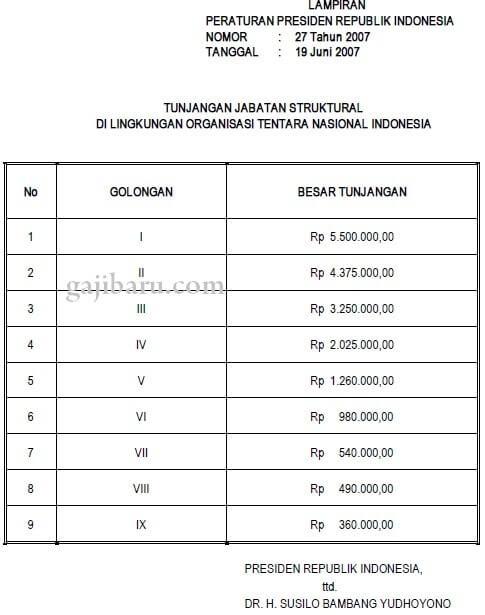 berikut ini kami hadirkan info mengenai anekan Tunjangan bagi para pns Ini Dia Daftar Remunerasi PNS, TNI, dan Polisi Republik Indonesia Terbaru