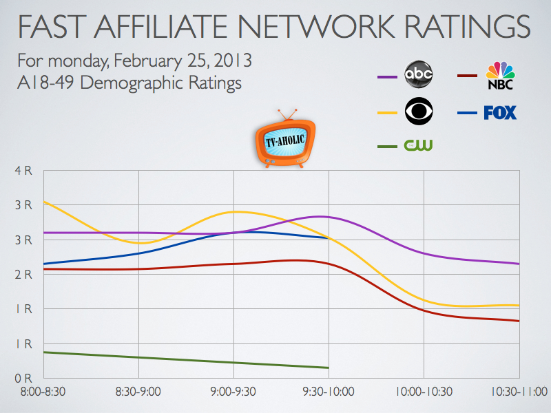 How I Met Your Mother Was The Nights Top Show In A18 49 Demo Ratings 90210 Continues To Fail At Generating Any Aunce Watch
