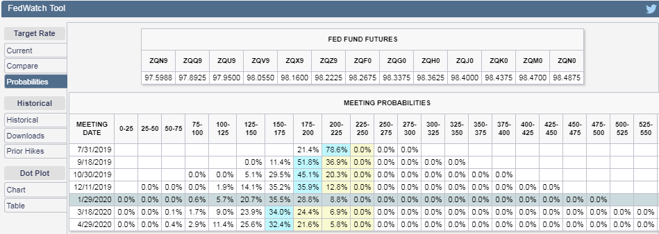 CME Group FedWatch Tool Probabilities of Federal Funds Rate Changing at Future FOMC Meeting Dates, Snapshot on 26 July 2019