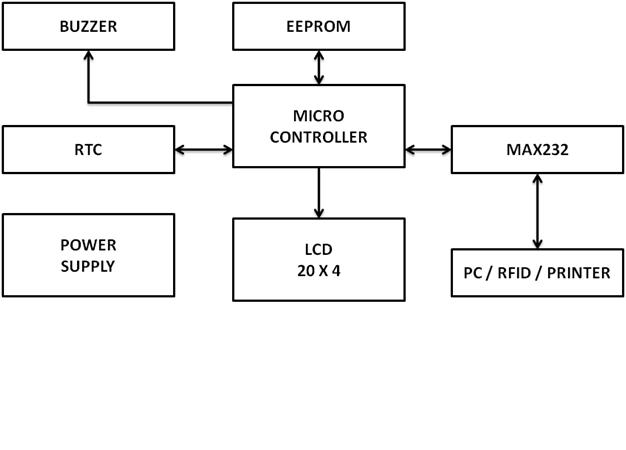 technology block diagram of rfid