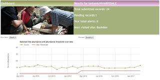 http://www.riverflies.org/site-charts
