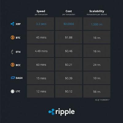Potensi Ripple Coin (XRP)