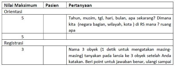 Tabel Penilaian MMSE