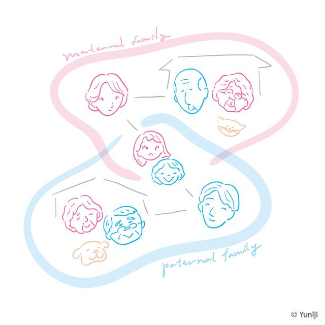 家族(三世代)を模式図的に示したイラスト