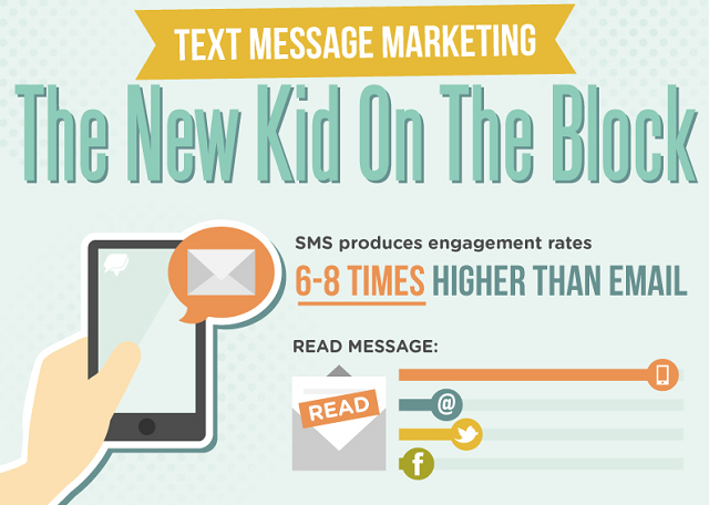 Image: Text Message Marketing: The New Kid On The Block