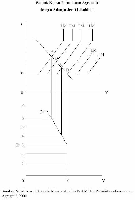 Bentuk Kurva Permintaan Agregatif dengan Adanya Jerat Likuiditas (Soediyono, 2000)