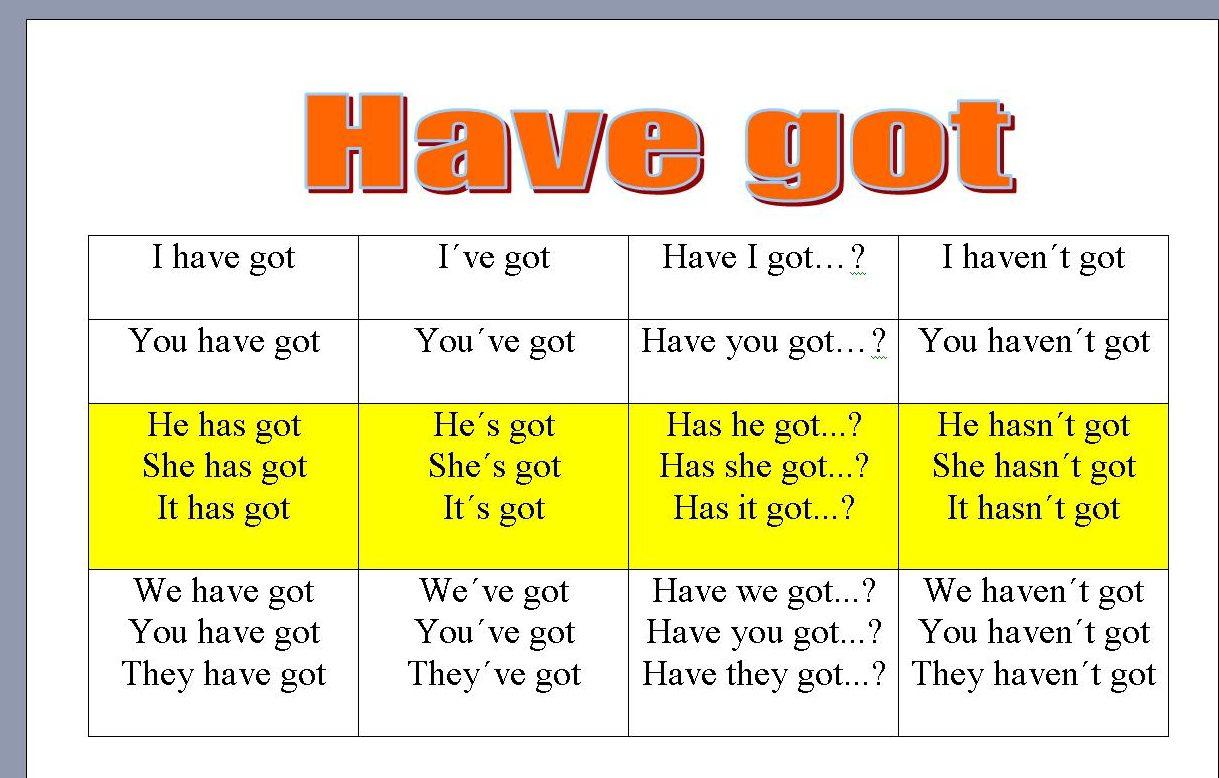 Enjoy Learning English Have Got