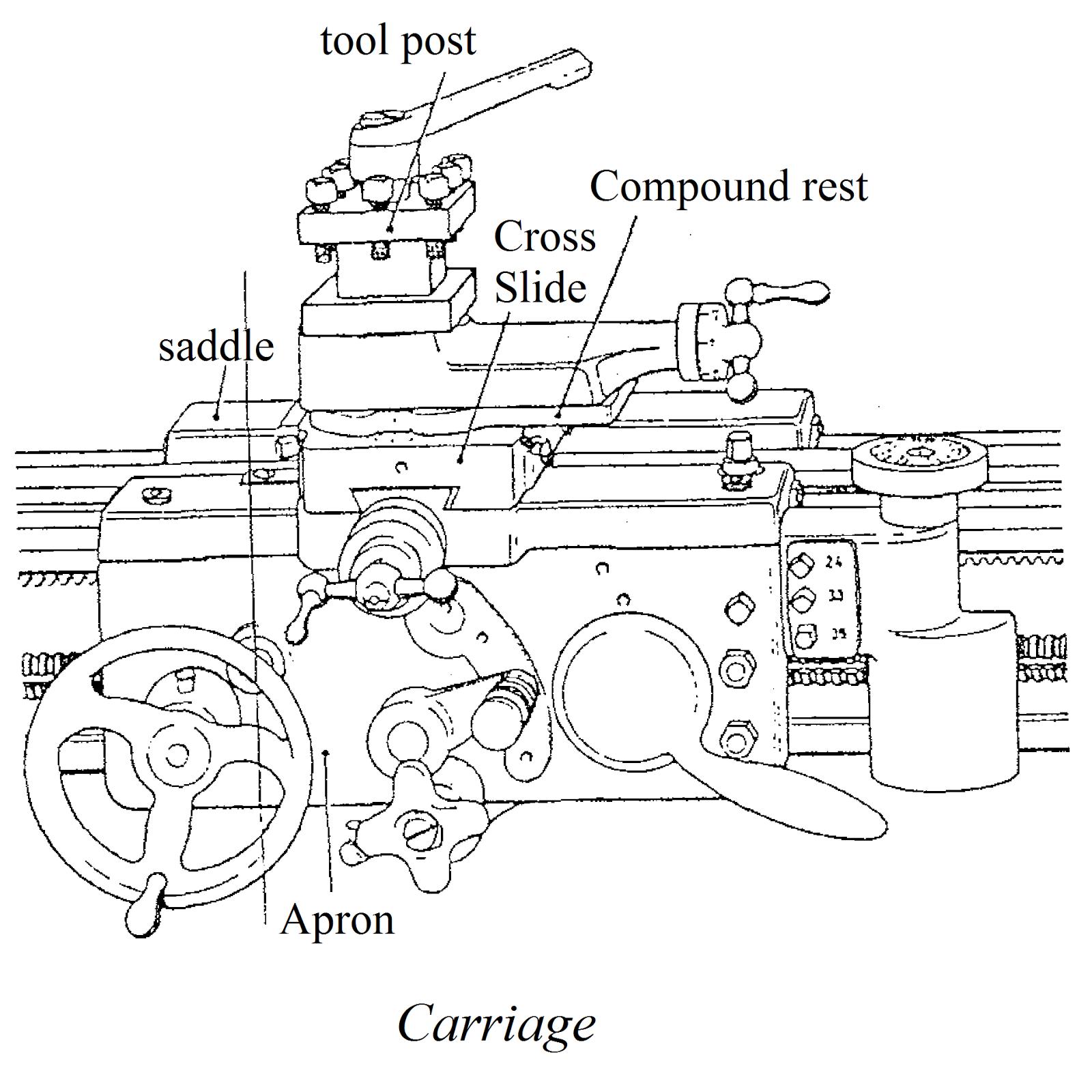 questions answers about the lathe introduction of diagram of centre lathe machine engine lathe parts diagram [ 1600 x 1600 Pixel ]