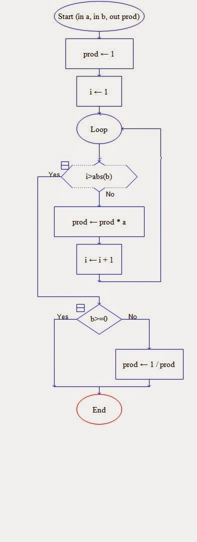 Let Us See C language: flow chart for to find out the