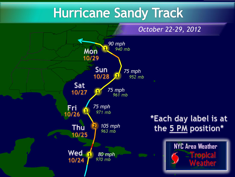 Hurrikaani Sandy