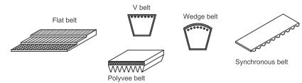 Berbagai bentuk penampang belt