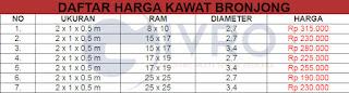 Daftar Harga Kawat Bronjong