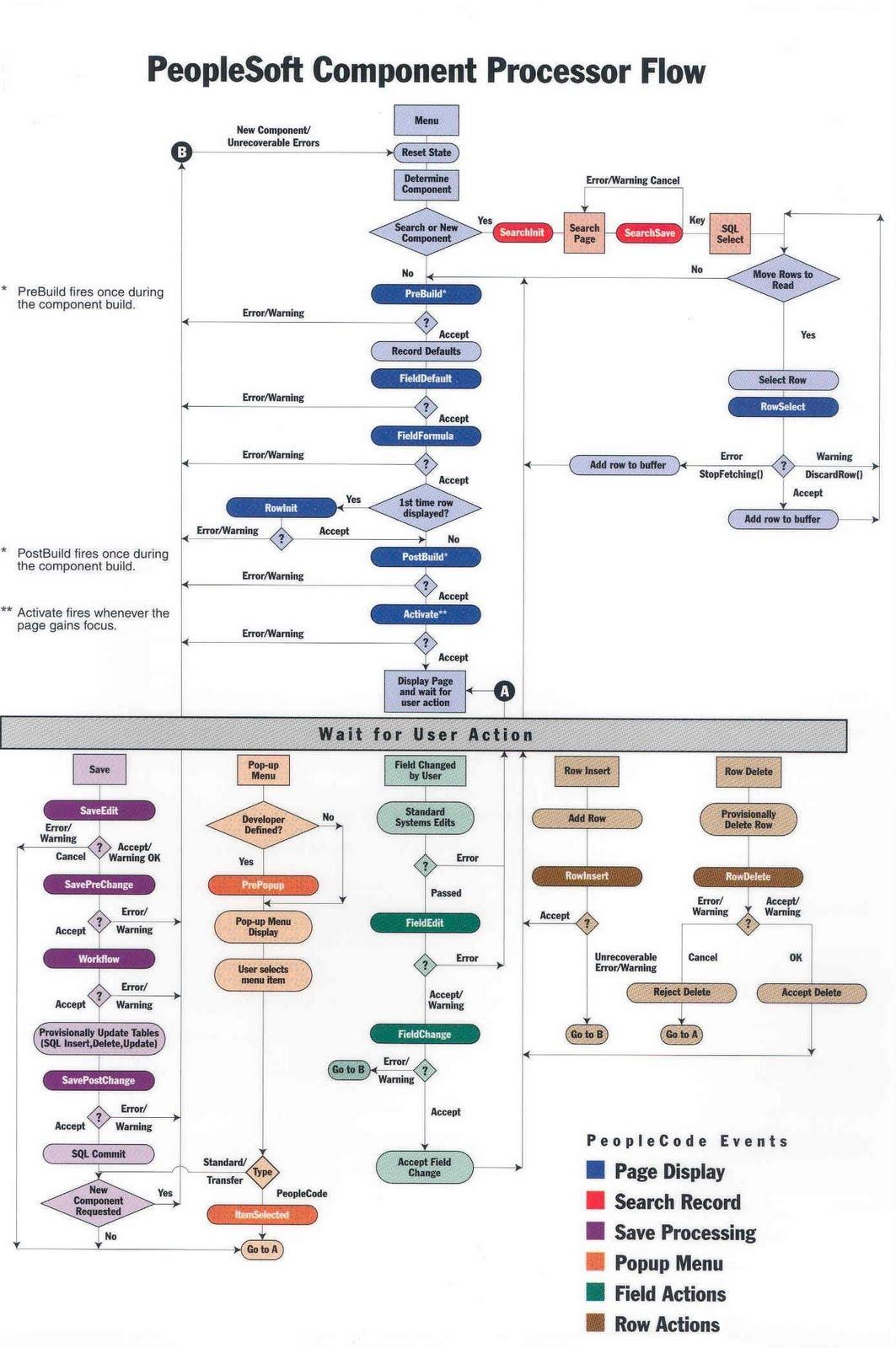 Peoplesoft Componet Processor Flow Chart