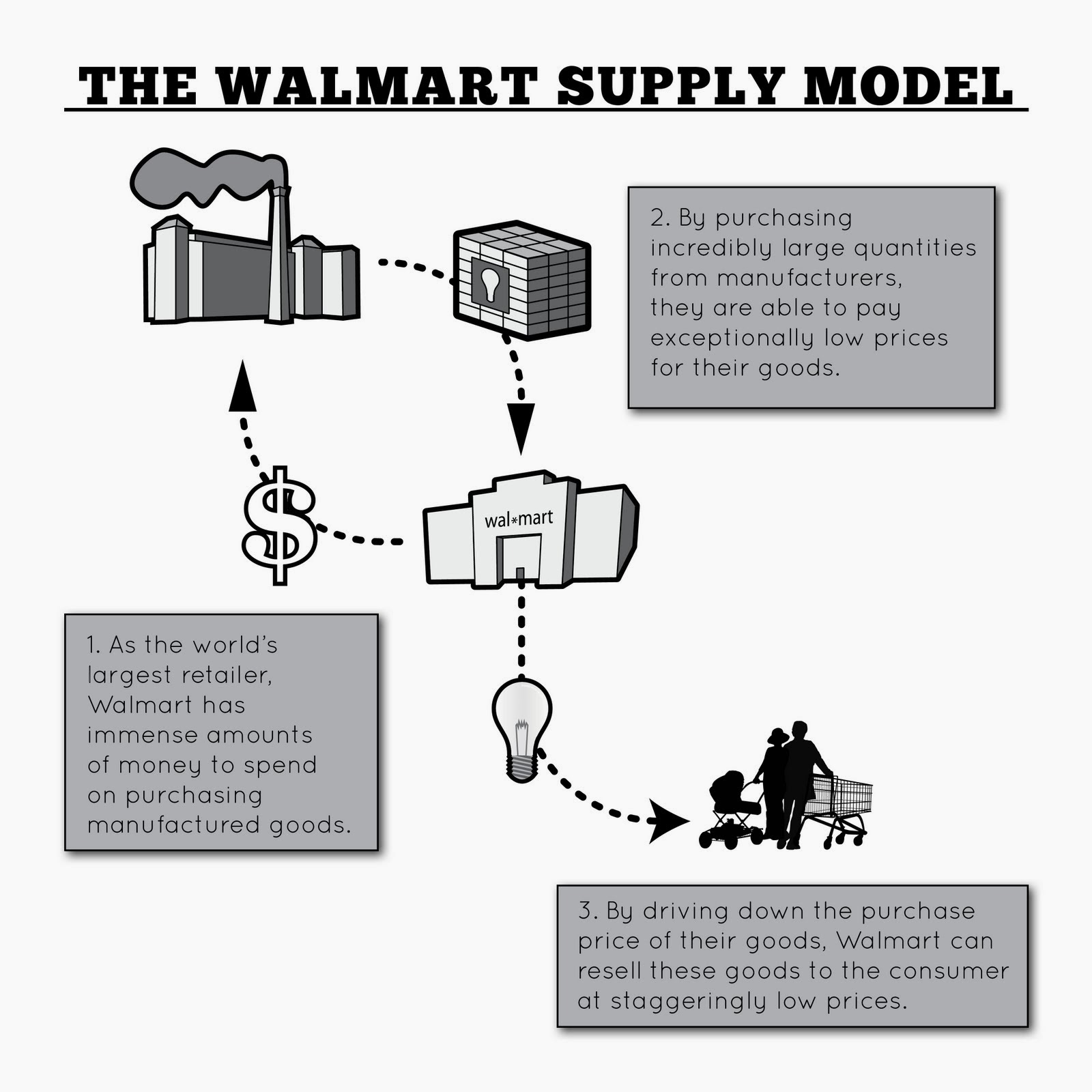 inventory management model diagram 2001 jetta wiring supply chain how using forecasting