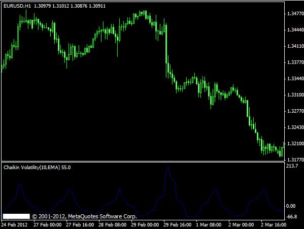 Spread widening forex