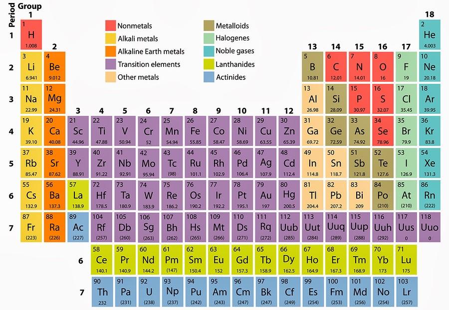 periodiek systeem der elementen massa binas