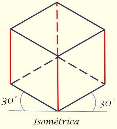 Vistas isometricas