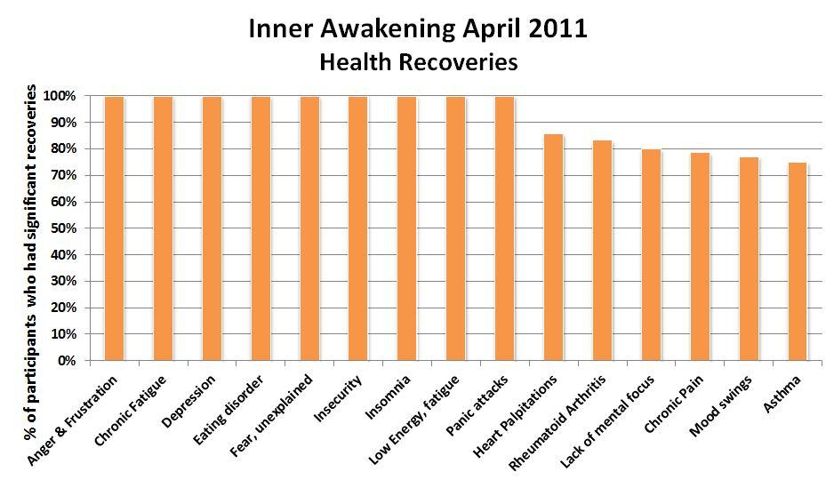 Easy Meditation Retreat: Inner Awakening Meditation Retreat