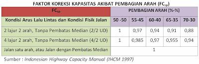 Tabel Faktor Koreksi Kapasitas Akibat Pembagian Arah (FCsp), (IHCM 1997)