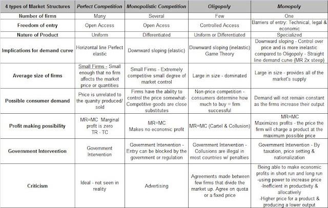 Differentiating Between Market Structures Essay - Part 2