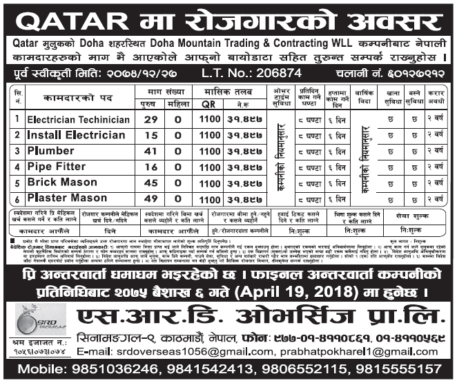 Jobs in Qatar for Nepali, Salary Rs 31,497