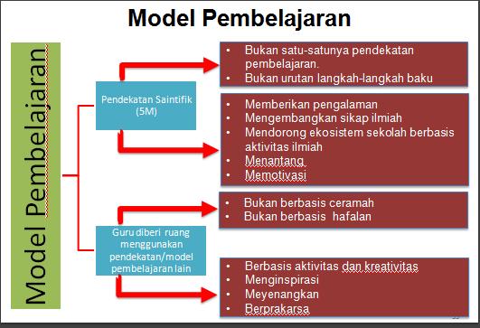 MODEL PEMBELAJARAN DALAM KURIKULUM 2013 (Materi Diklat ...