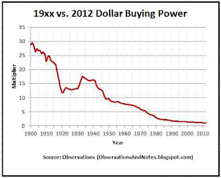 convert prior years dollar purchasing power to current 2012 dollars