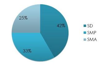 Penyajian data menggunakan diagram lingkaran ccuart Choice Image