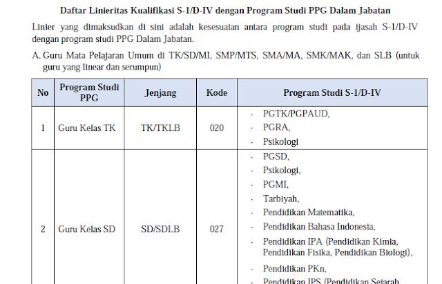Berikut Linieritas Kualifikasi S-1/D-IV Program Studi PPG