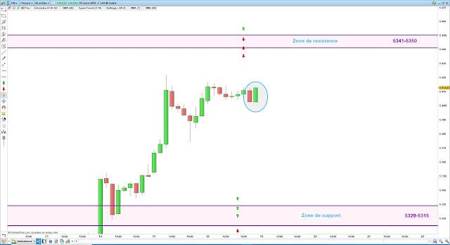 plan de trade cac40 19/03/19
