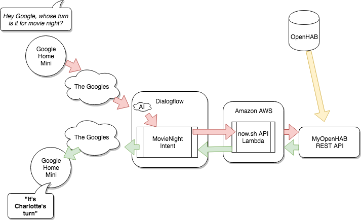 The Millhouse Group Blog: Whose Turn Is it? An OpenHAB / Google Home