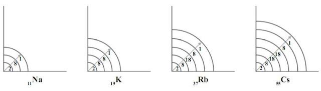 Jari-jari atom unsur-unsur  dalam satu golongan, dari atas ke bawah makin besar