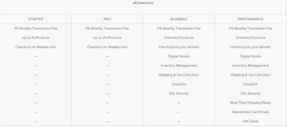 weebly website builder review   Buzfuel com