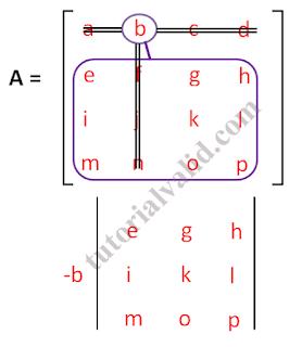 Matriks 4x4 kelompok 2 elemen b