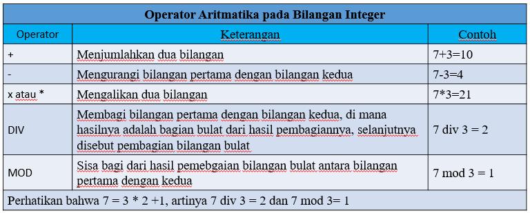 Berikut Ini Adalah Operator Operator Pada Tipe Data ...