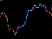 Strategi Trading Forex dengan Nuke Signals