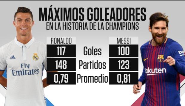 Máximos goleadores de la historia de la Champions - CR7 vs Messi