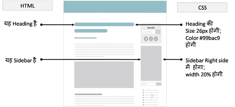 HTML vs CSS in Hindi