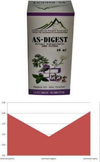 pareri forum as digest carpatica plant extract