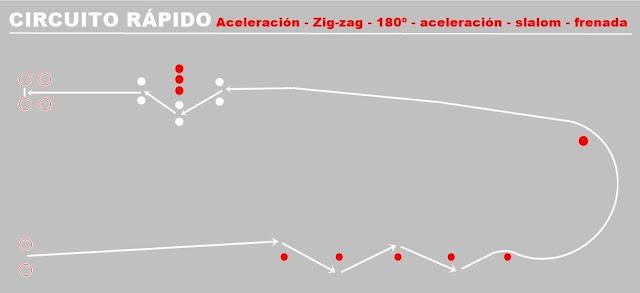 Circuito-rápido-examen-moto-A2