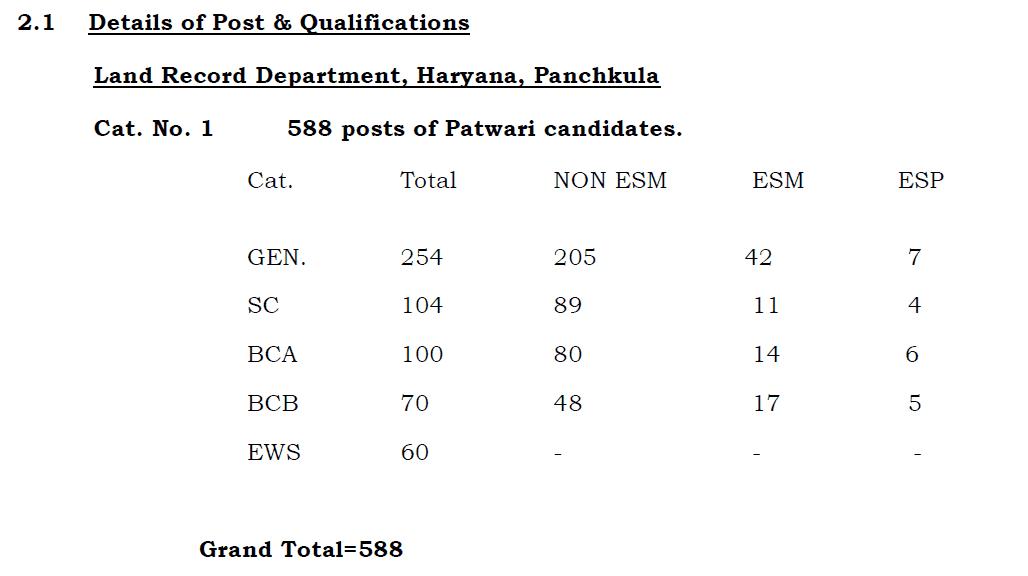 HSSC Patwari Recruitment 2019