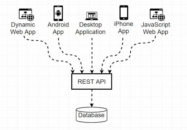 Ilustrasi REST API Server