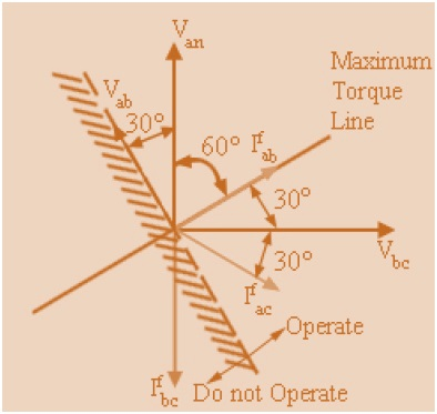 How Directional Feature Incorporated in a Relay